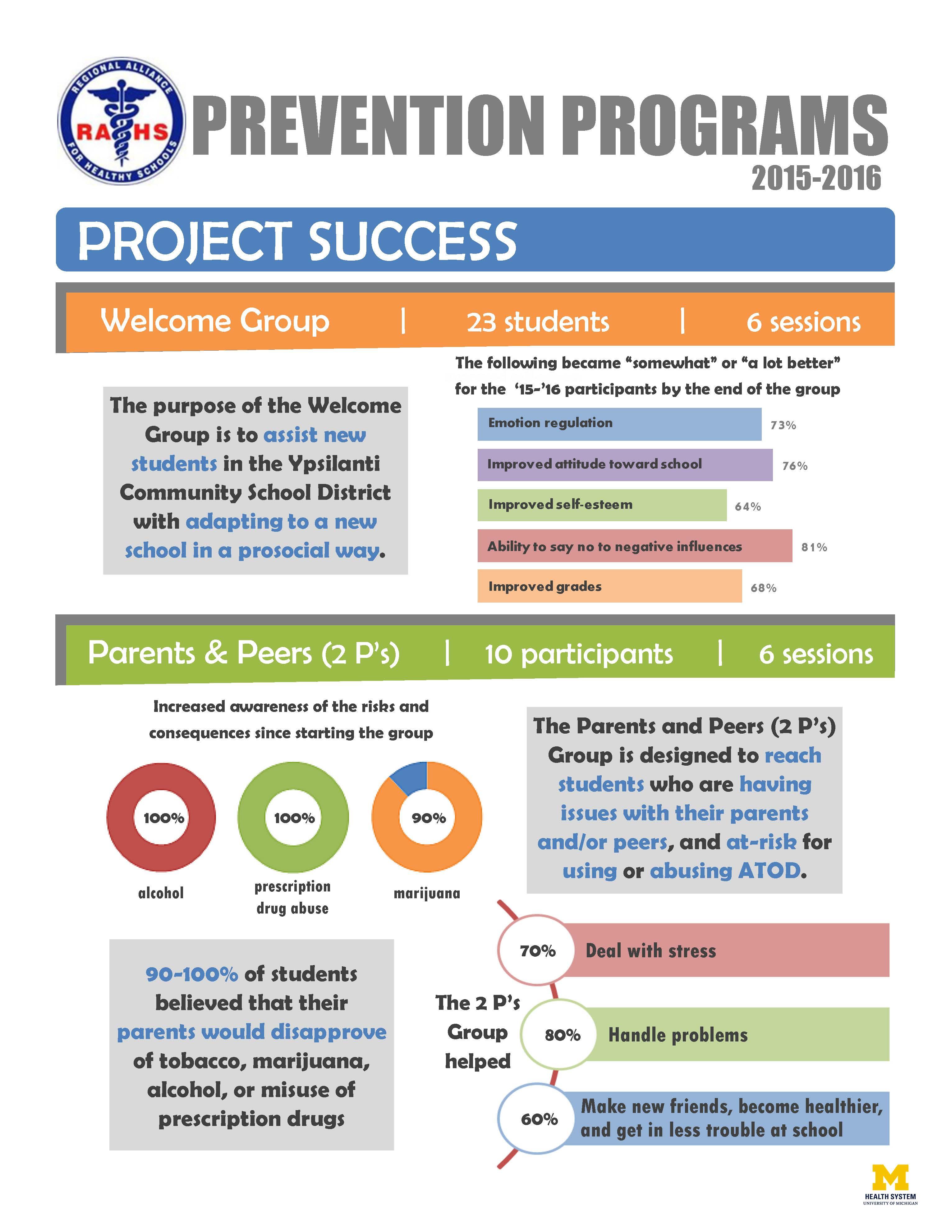 Project Success FY16 Program Brief page 2